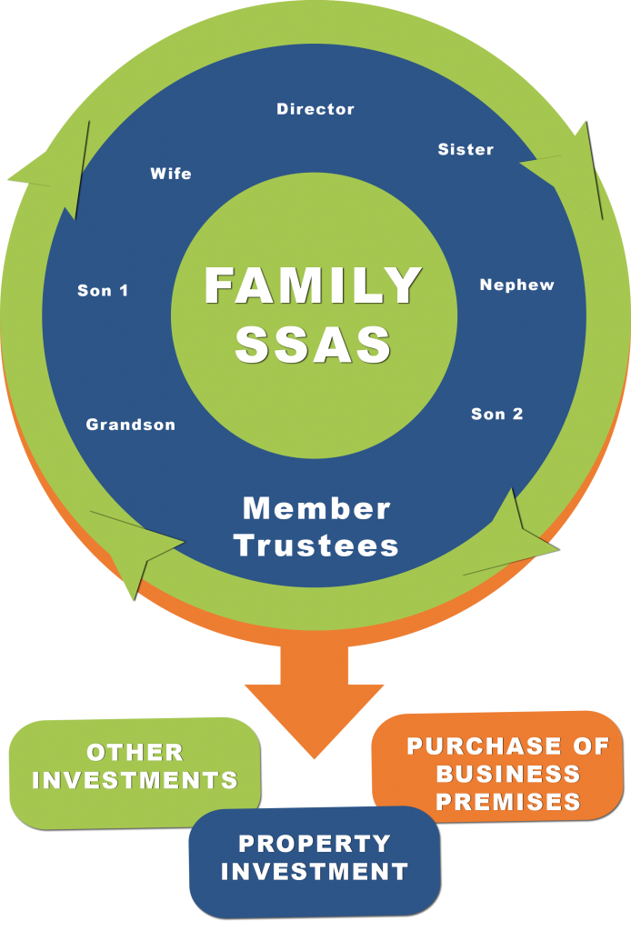 The Family SSAS
