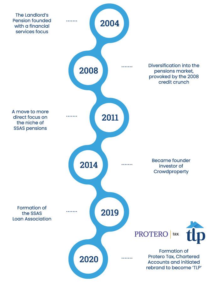 TLP company timeline